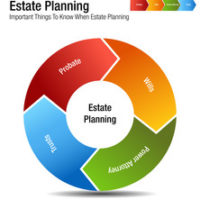 Estate planning wheel that reads wills, probate, power attorney, and trusts